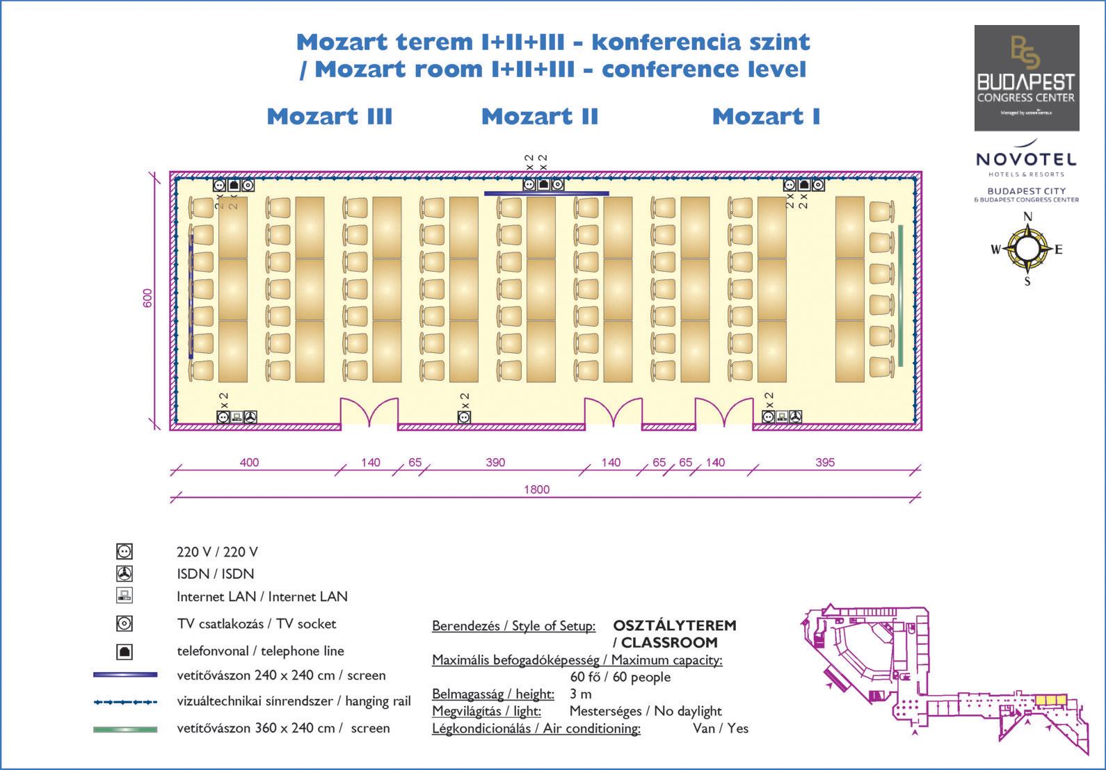 Mozart I + II + III