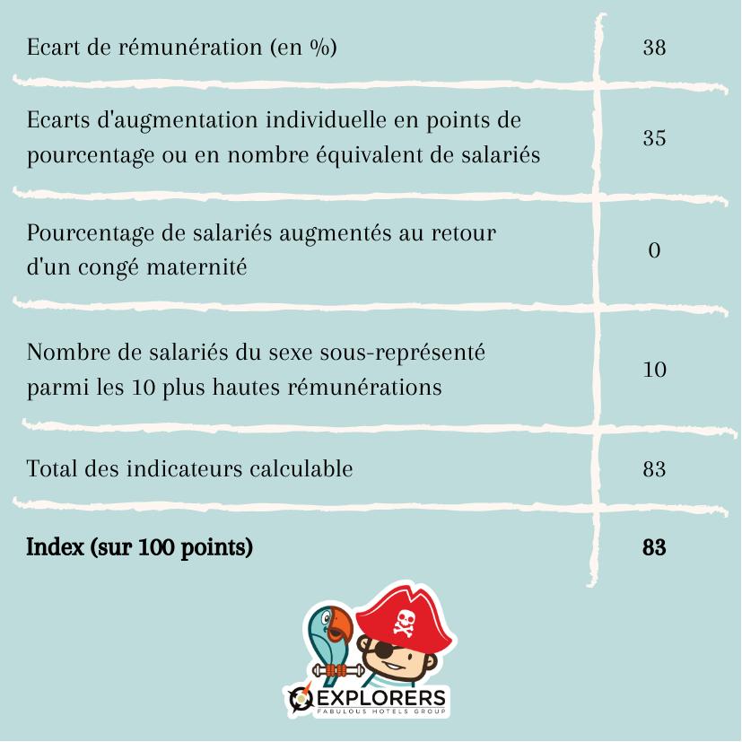 Détails du calcul de l'index égalité hommes-femmes
